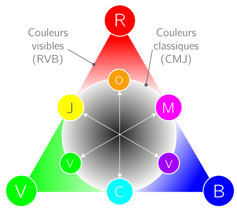 Kartable 1 re s physique chimie sp cifique exercices - Couleur complementaire du rose ...