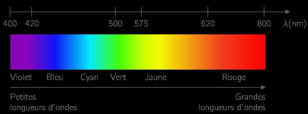 Les Sources De Lumi 232 Re Color 233 E Cours Physique Chimie