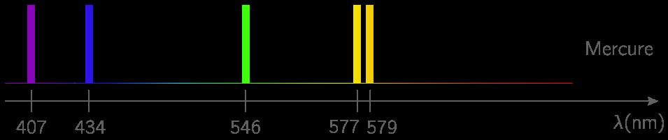 Spectre de raies d'émission de l'atome de mercure