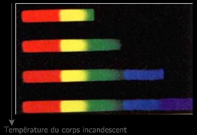 Évolution du spectre de la lumière émise par un corps incandescent avec la température