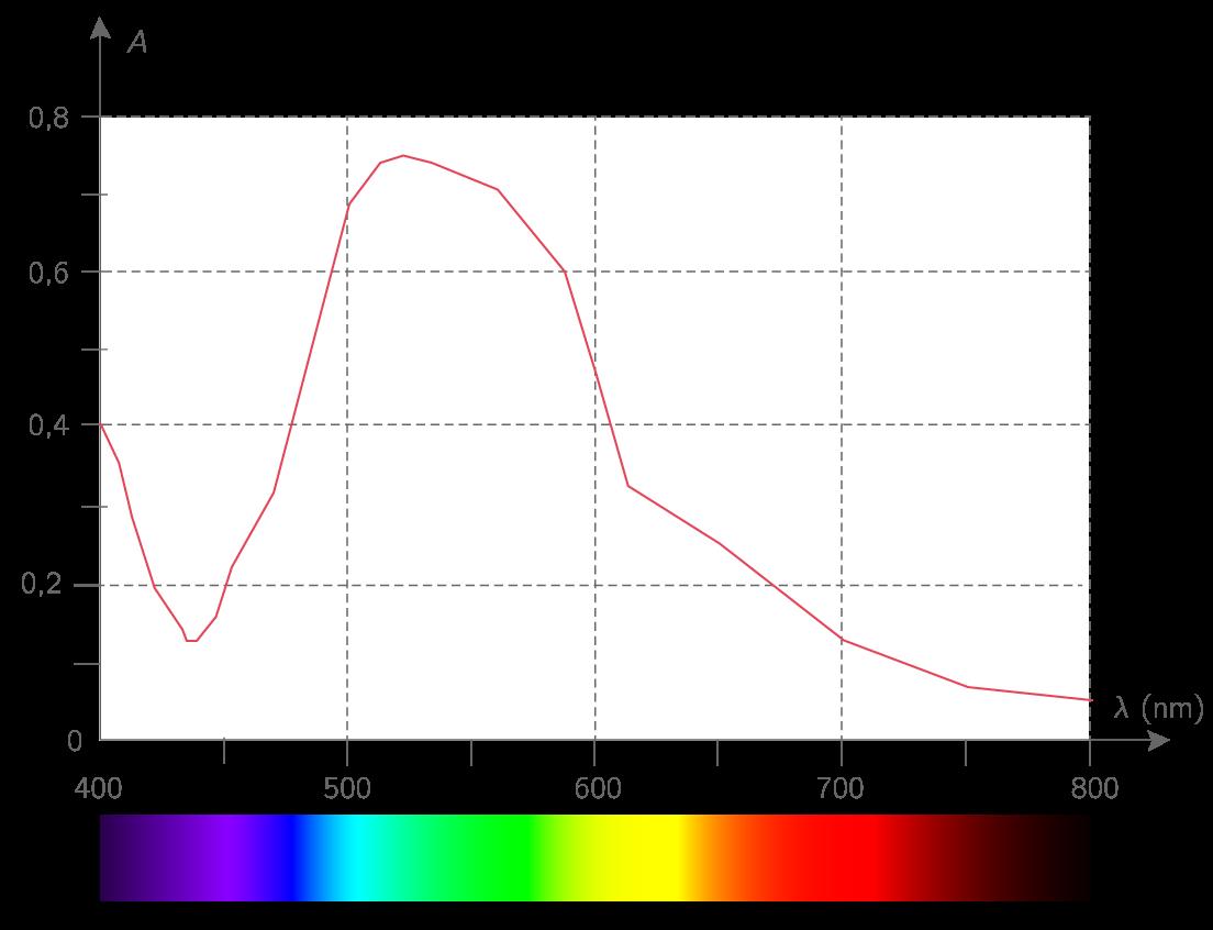 Spectre d'absorption d'une solution de permanganate de potassium