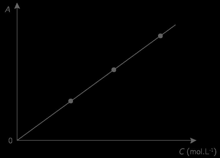 Courbe d'étalonnage d'un dosage spectrophotométrique