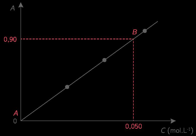 Détermination de la concentration d'une espèce colorée à partir de la loi de Beer − Lambert