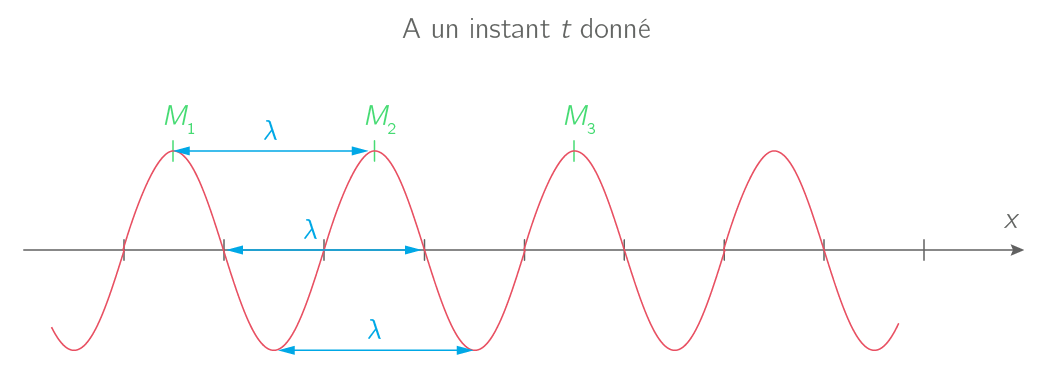 Définition de la longueur d'onde