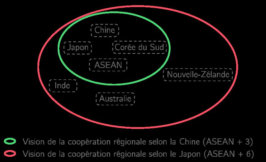 Des visions différentes de la coopération