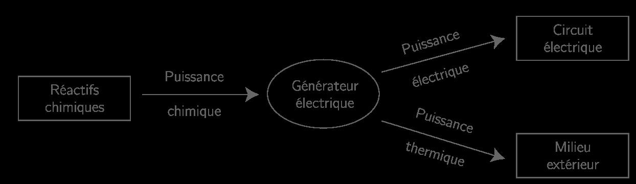 Chaîne énergétique d'un générateur électrique