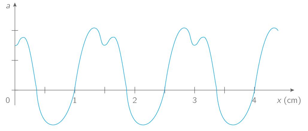D terminer une longueur d 39 onde sur un graphique exercice - Cercle chromatique longueur d onde ...