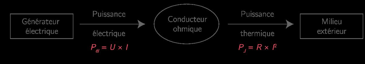 Chaîne énergétique d'un conducteur ohmique