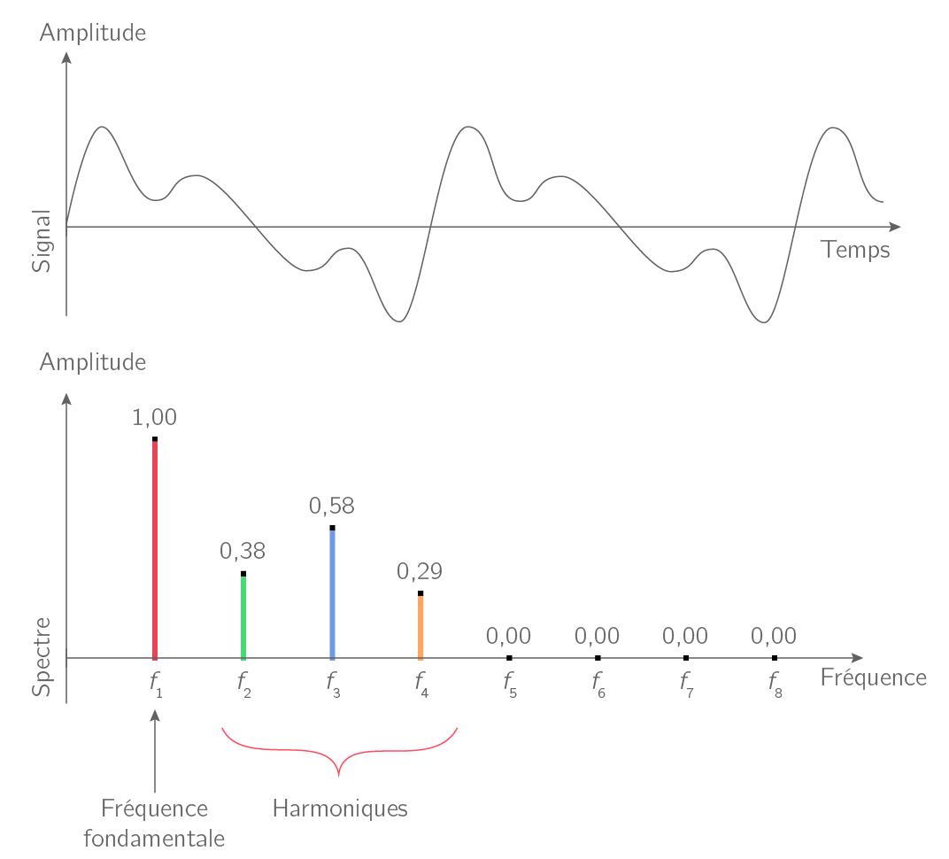 Spectre d'un signal