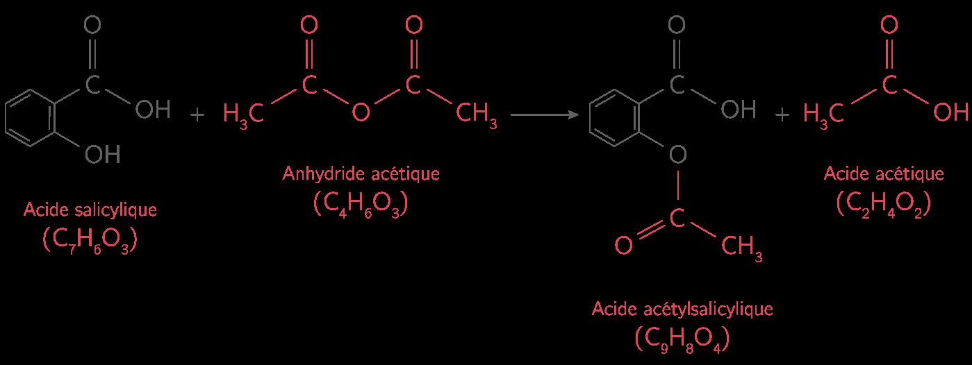 Synthèse de l'acide acétylsalicylique, principe actif de l'aspirine