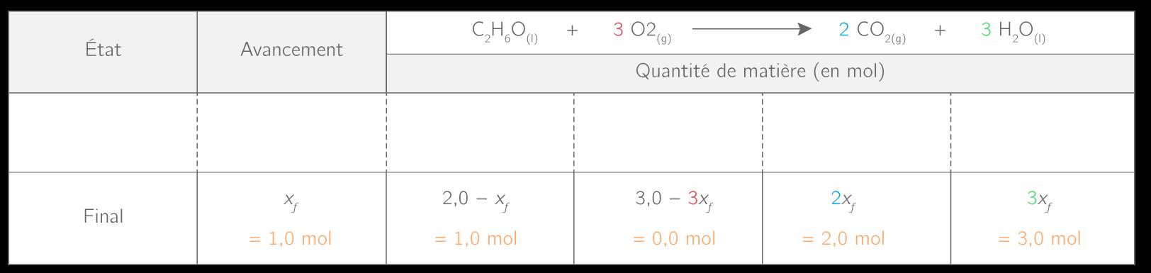 Composition finale d'un mélange de 2,0mol d'éthanol et de 3,0mol de dioxygène