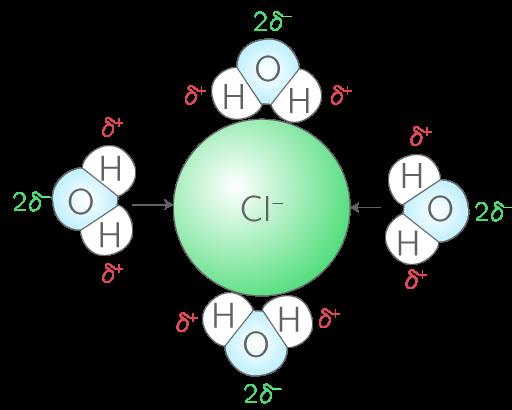 Hydratation des ions chlorure dans l'eau
