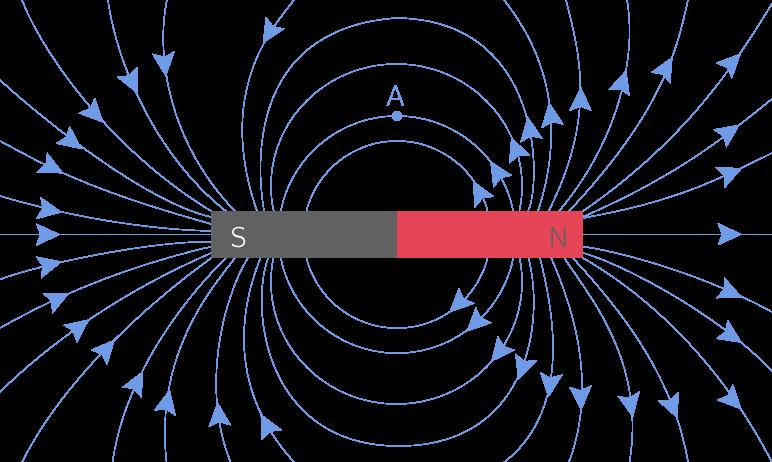 Lignes du champ magnétique créé par un aimant droit