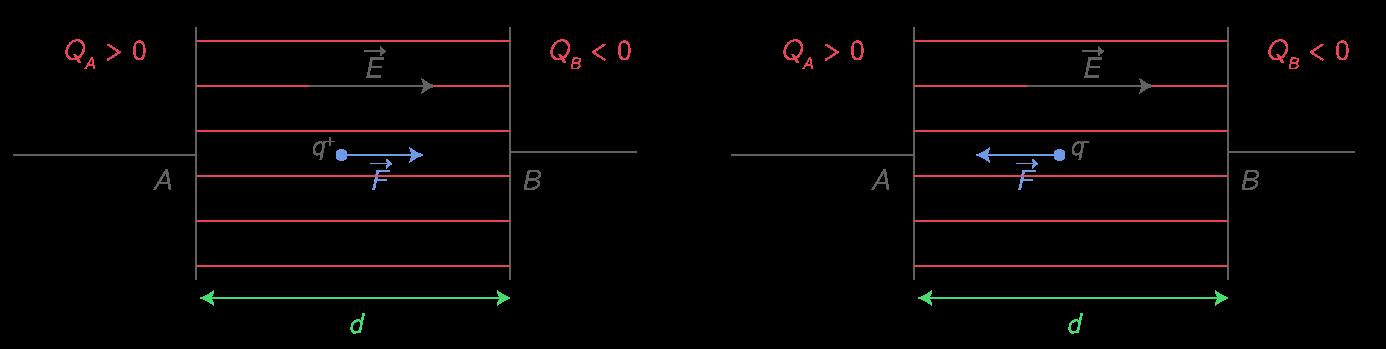 Force subie par une particule chargée dans un condensateur plan