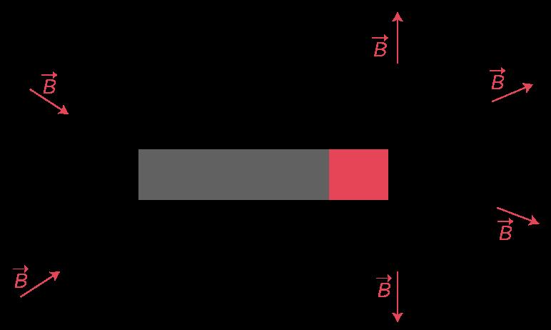 Représentation du vecteur champ magnétique créé par un aimant droit