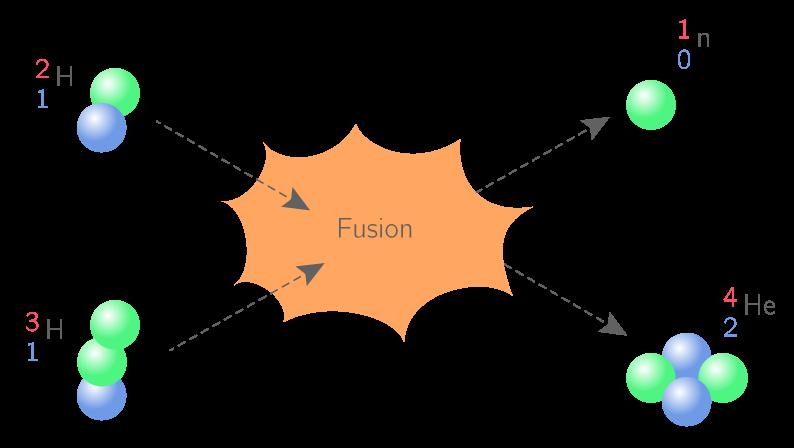 Fusion du deutérium et du tritium