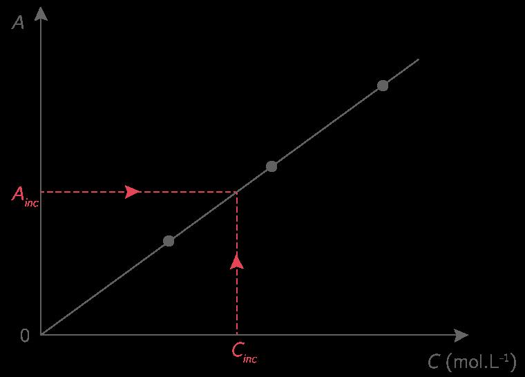 Détermination graphique de la concentration d'une espèce colorée en solution