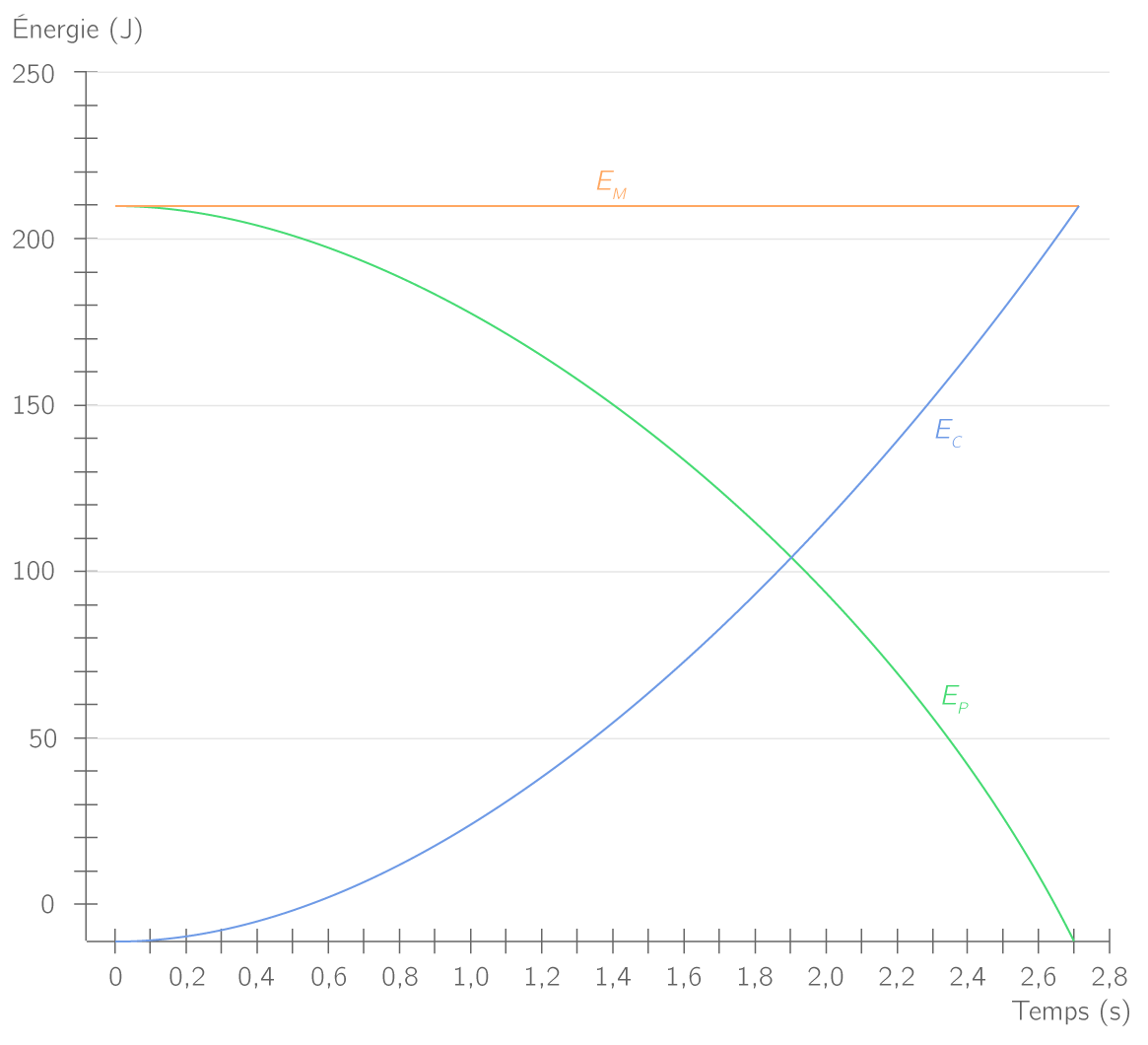 Énergie cinétique, potentielle de pesanteur et mécanique en fonction du temps lors du mouvement parabolique sans frottements d'une balle lancée