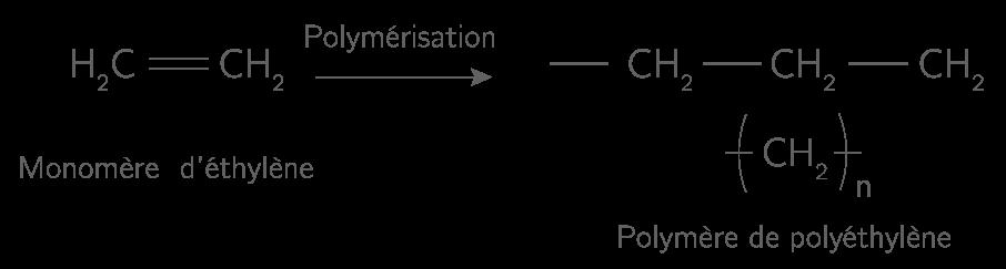 Polymérisation de l'éthylène