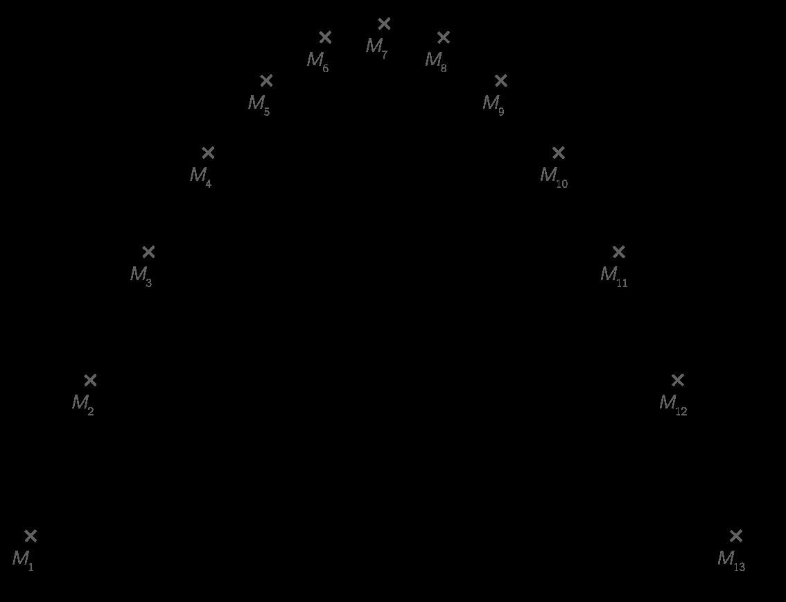 Mouvement parabolique d'une balle lancée