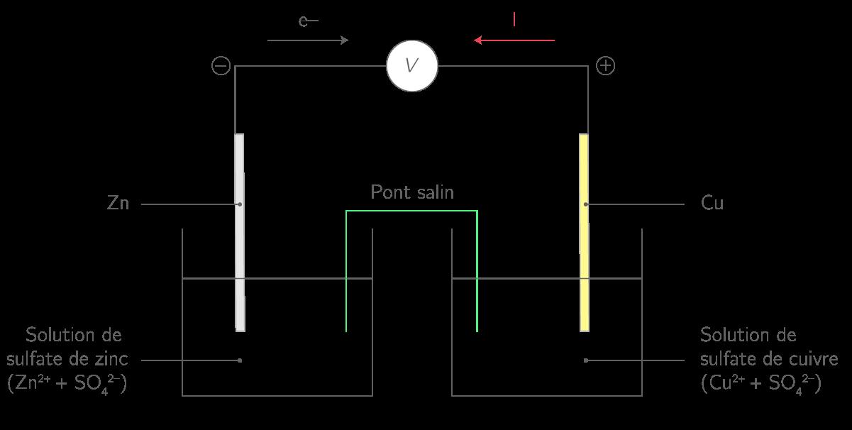 Schéma d'une pile Daniell en fonctionnement