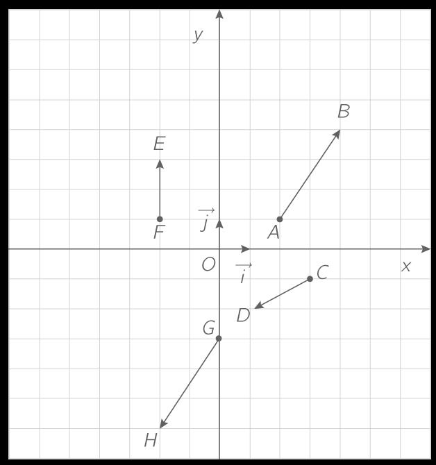 Identifier Graphiquement Les Vecteurs Egaux Ou Colineaires 2nde Exercice Mathematiques Kartable