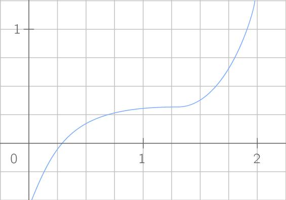 Allure de la courbe représentative d'une fonction croissante