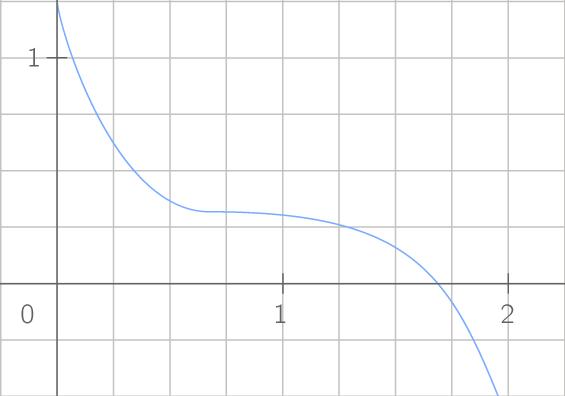 Allure de la courbe représentative d'une fonction décroissante