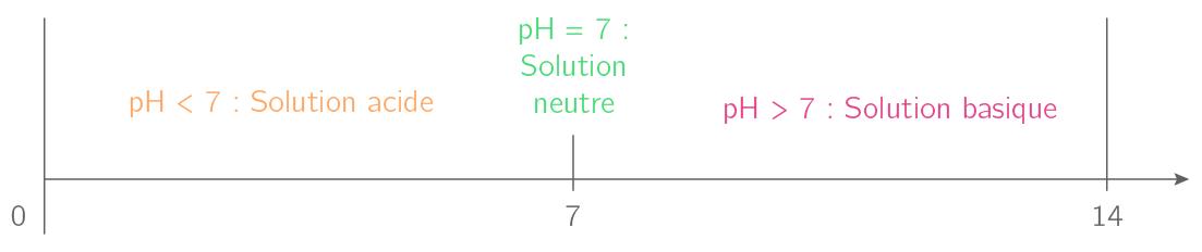 Échelle de pH dans l'eau, à 25°C