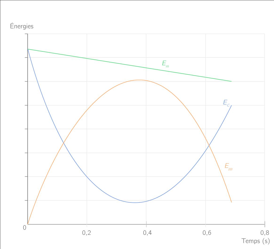 Énergie cinétique, potentielle de pesanteur et mécanique en fonction du temps lors du mouvement parabolique avec frottements d'une balle lancée