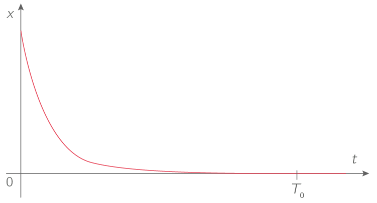 Régime d'oscillations apériodique