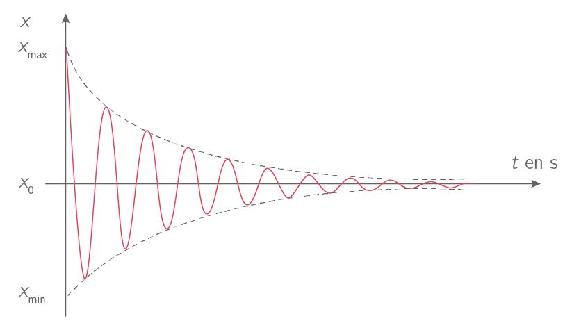 Régime d'oscillations pseudo-périodique