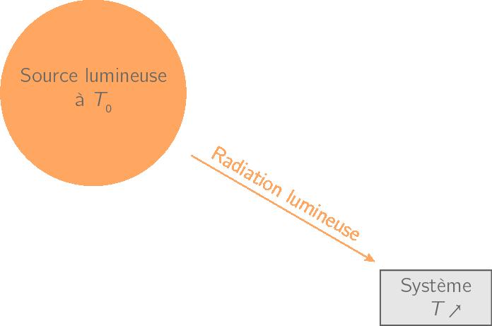 Transfert thermique par rayonnement