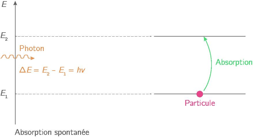 Absorption spontanée d'un photon