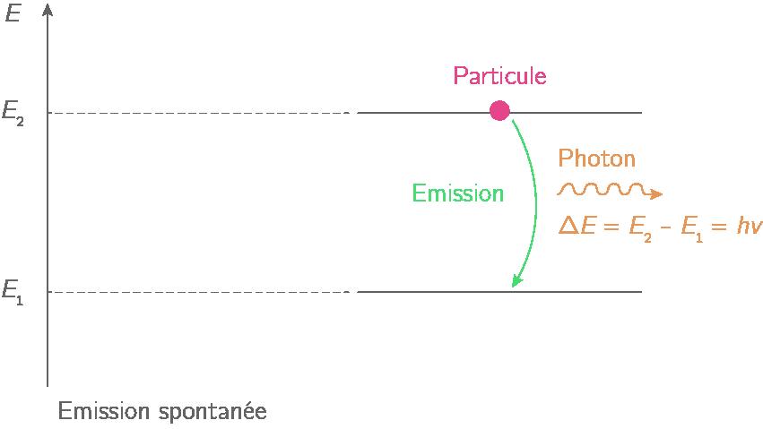 Émission spontanée d'un photon