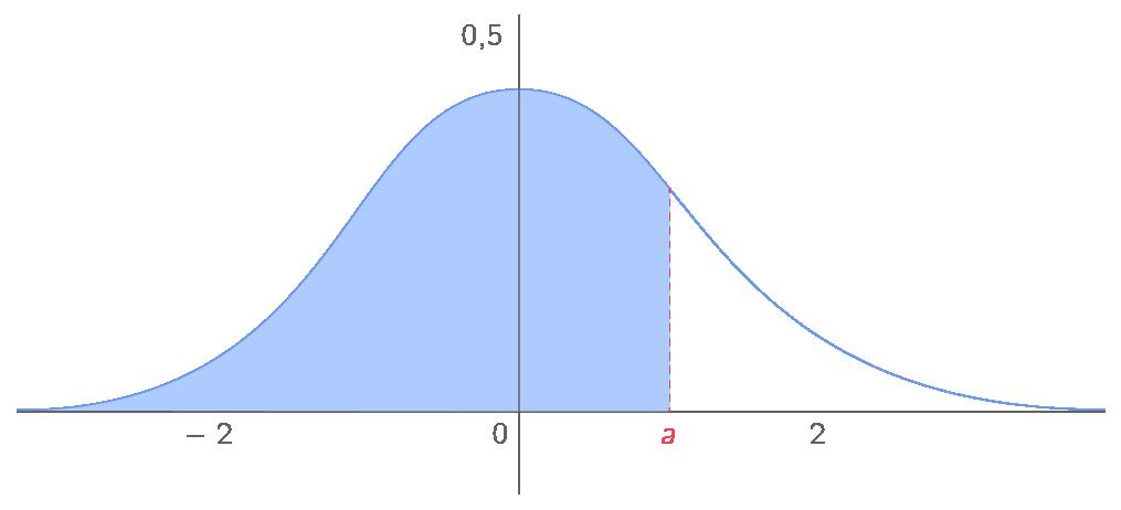 Kartable terminale es math matiques sp cifique cours - Table de loi normale centree reduite ...