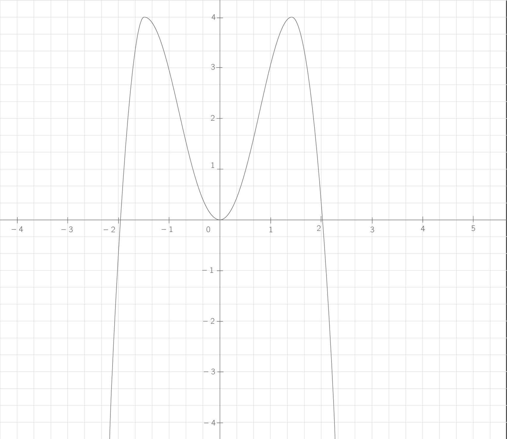 Determiner Le Sens De Variation D Une Fonction Grace A La Representation Graphique De Sa Derivee Ts Exercice Mathematiques Kartable