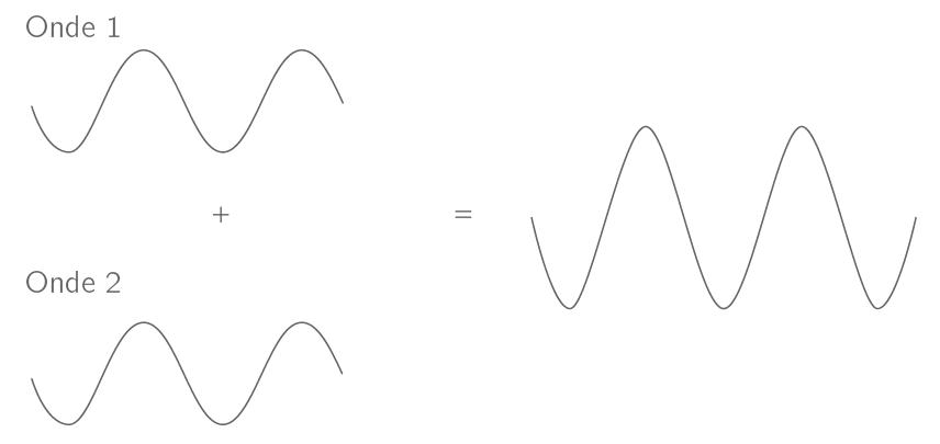 Interférences constructives entre deux ondes