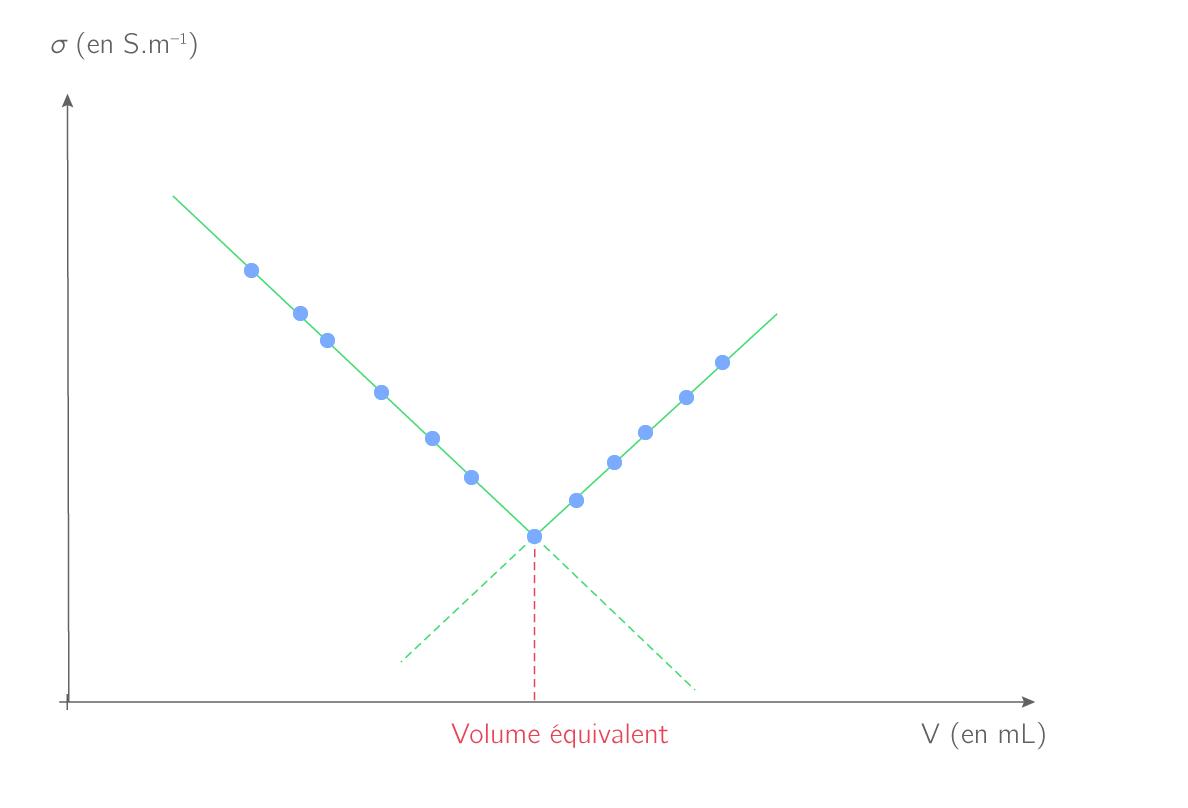 Exemple d'une courbe d'un titrage conductimétrique