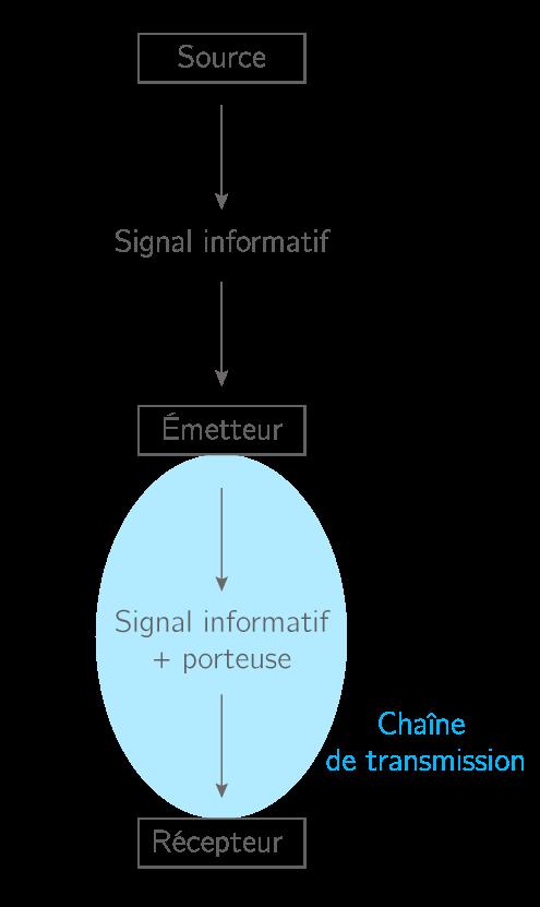 Chaîne de transmission d'un signal