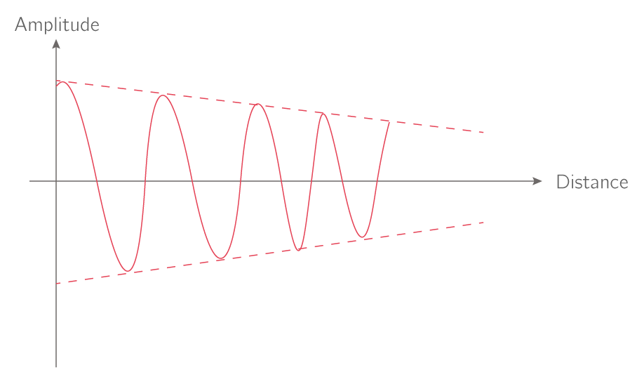 Atténuation d'un signal