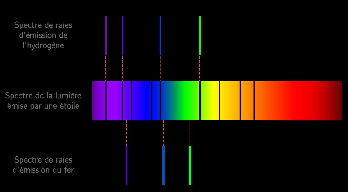 spectre d une etoile