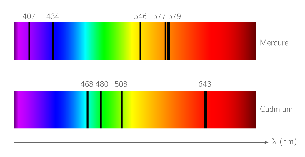 Les spectres lumineux - Cours Physique-Chimie - Kartable