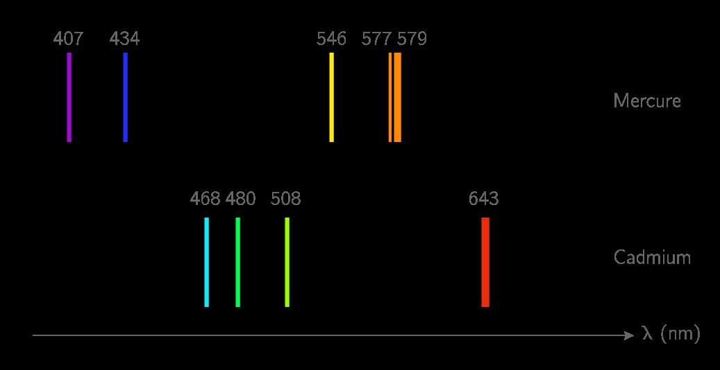 Spectres de raies d'émission des éléments mercure et cadmium