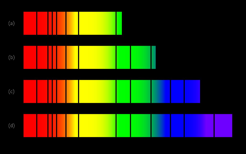 Influence de la température de surface des étoiles sur le spectre de la lumière qu'elles émettent