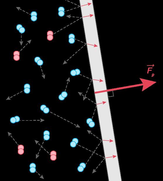 Représentation de la force pressante exercée par l'air sur une paroi