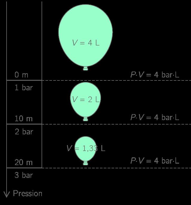Variation du volume avec la profondeur