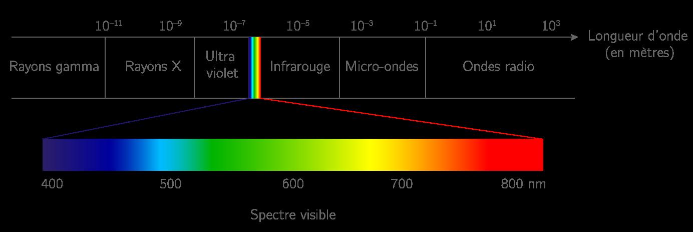 Les différents domaines des ondes électromagnétiques