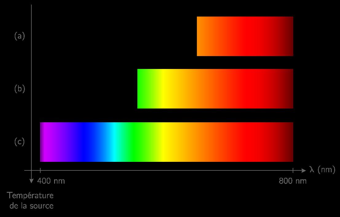 Spectre de la lumière émise par le filament d'une lampe à incandescence en fonction de sa température