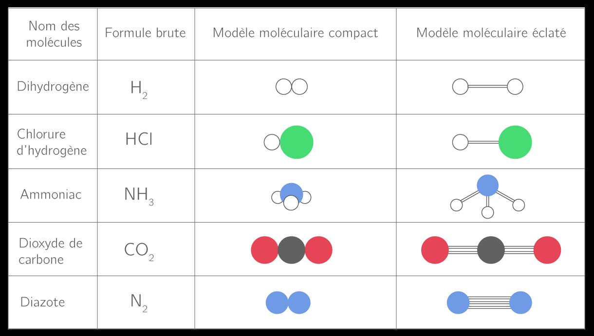 Modèles moléculaires de quelques molécules simples